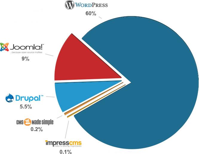 market-share-wp[1]